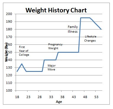 Weigh Gain Chart